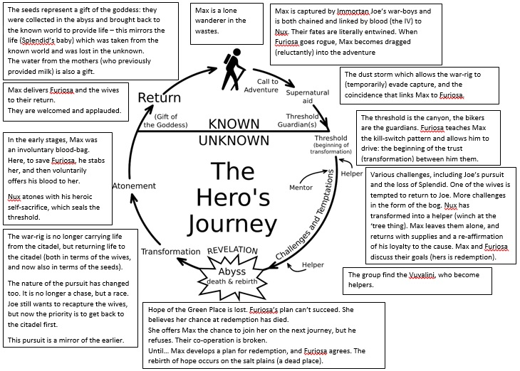 a look at joseph campbells monomyth and its applications How to structure your story with movie outline script writing software following the mythic structure template of joseph campbell's hero's journey monomyth.